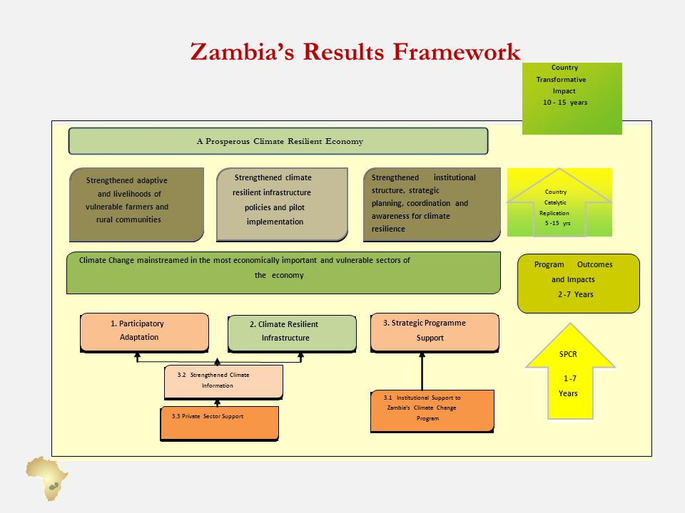 Zambia's Results Framework