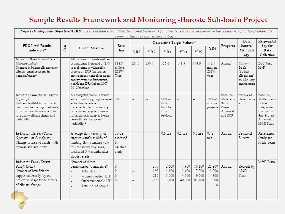 Sample Results Framework and Monitoring -Baroste Sub-basin Project