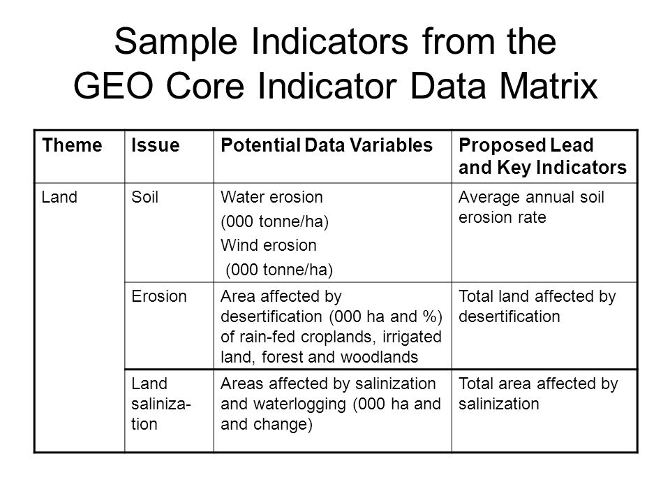 Sample Indicators from the GEO Core Indicator Data Matrix