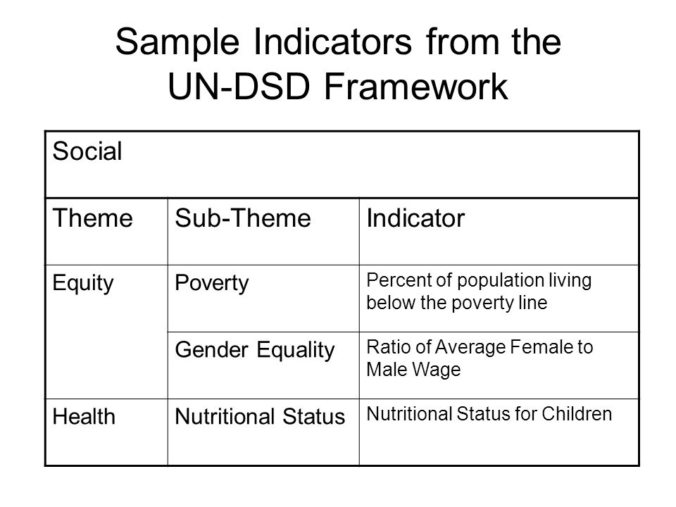 Sample Indicators from the UN-DSD Framework