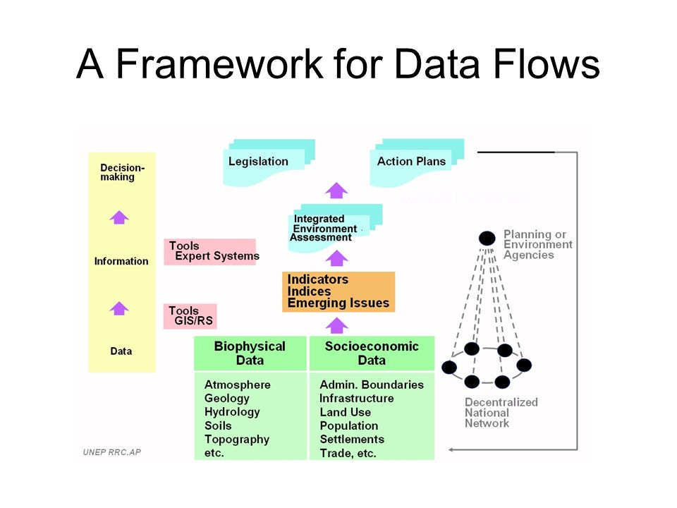 A Framework for Data Flows