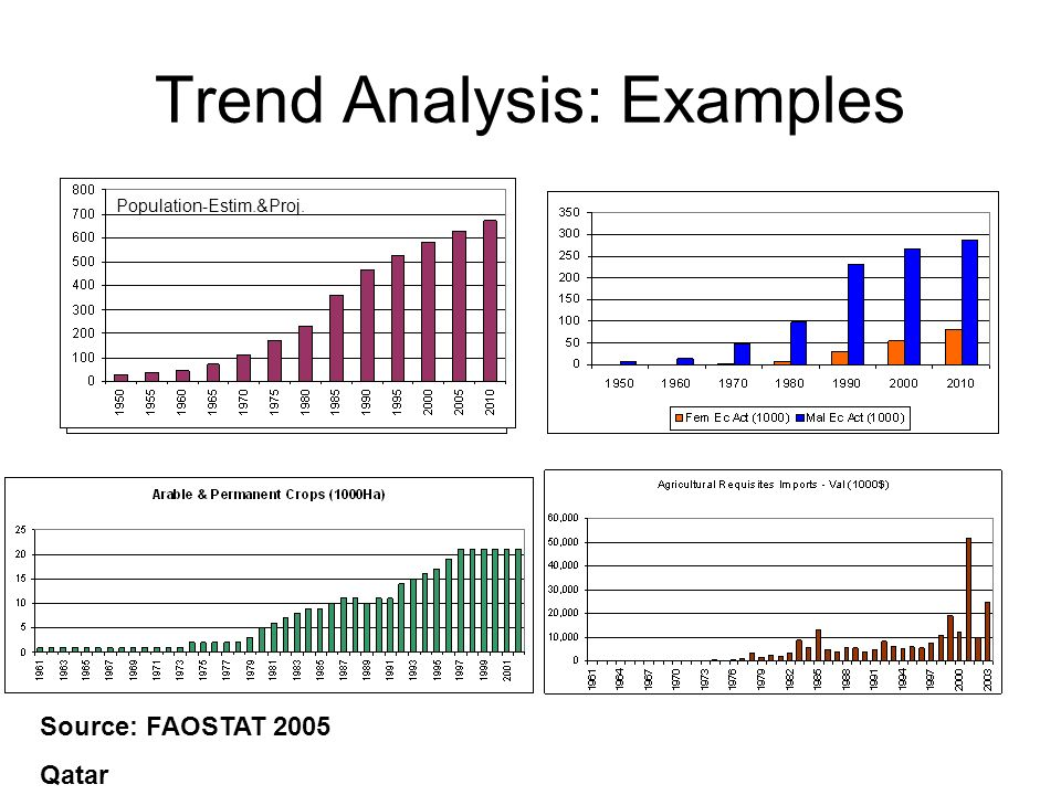 Trend Analysis: Examples