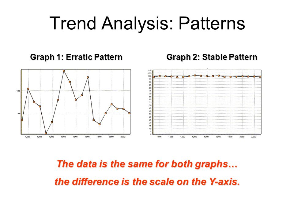 Trend Analysis: Patterns