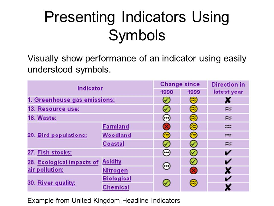 Presenting Indicators Using Symbols