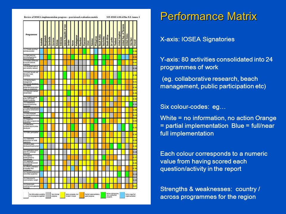 Performance Matrix X-axis: IOSEA Signatories