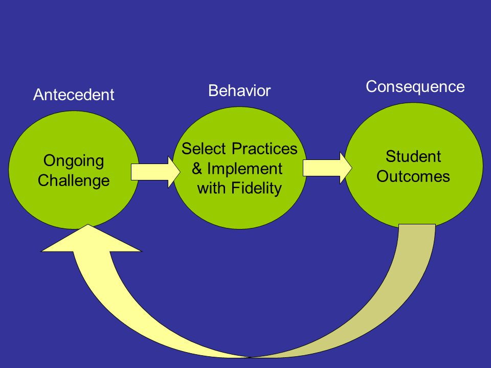 Consequence Behavior. Antecedent. Student. Outcomes. Select Practices. & Implement. with Fidelity.