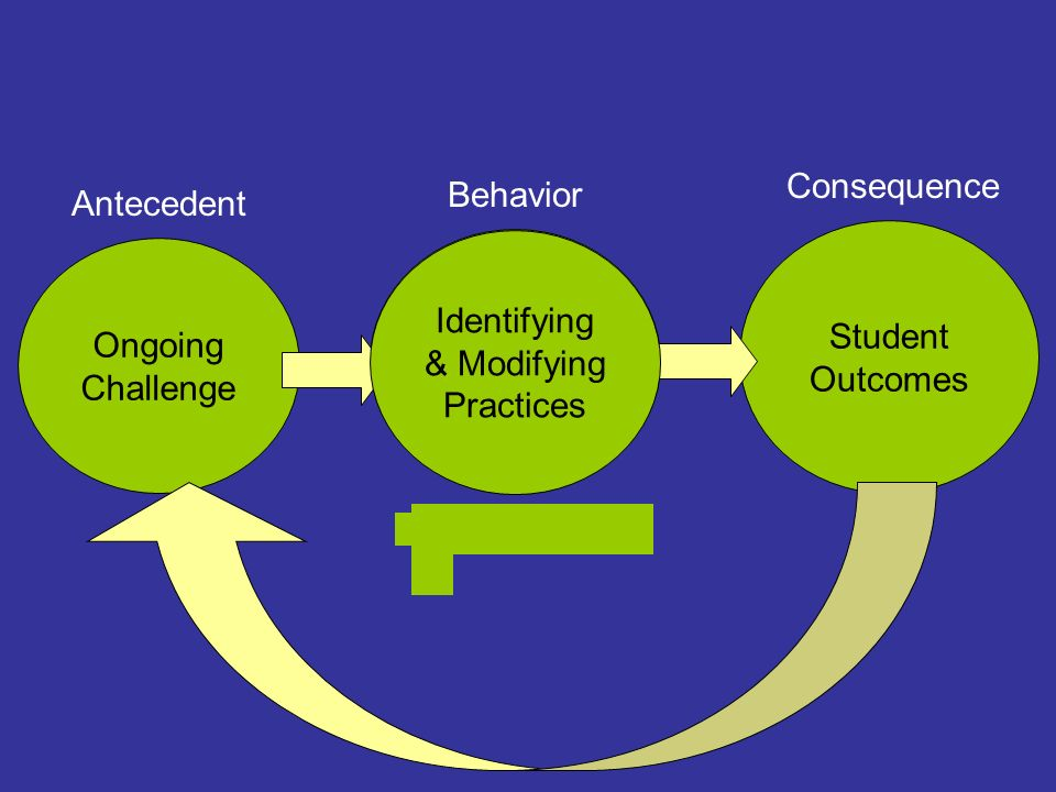 Consequence Behavior. Antecedent. Student. Outcomes. Identifying. & Modifying. Practices. Select Practices.