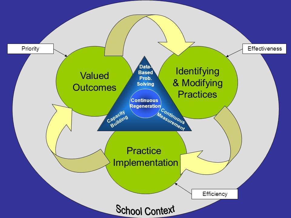Identifying Valued & Modifying Outcomes Practices Practice