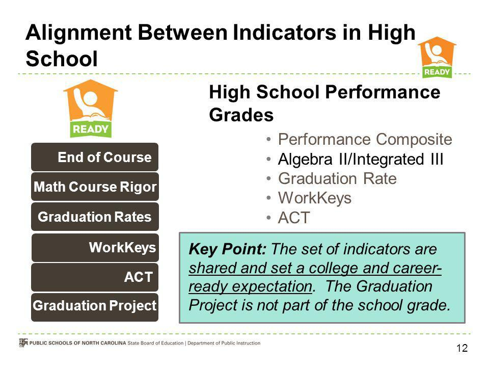 Alignment Between Indicators in High School