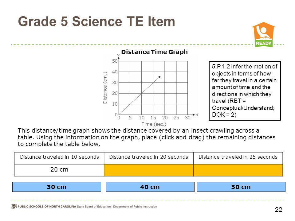 Grade 5 Science TE Item 22 Distance Time Graph
