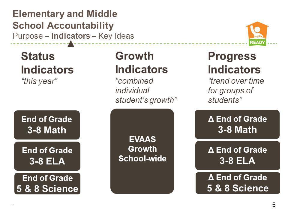 EVAAS Growth School-wide