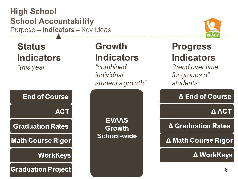 High School School Accountability Purpose – Indicators – Key Ideas