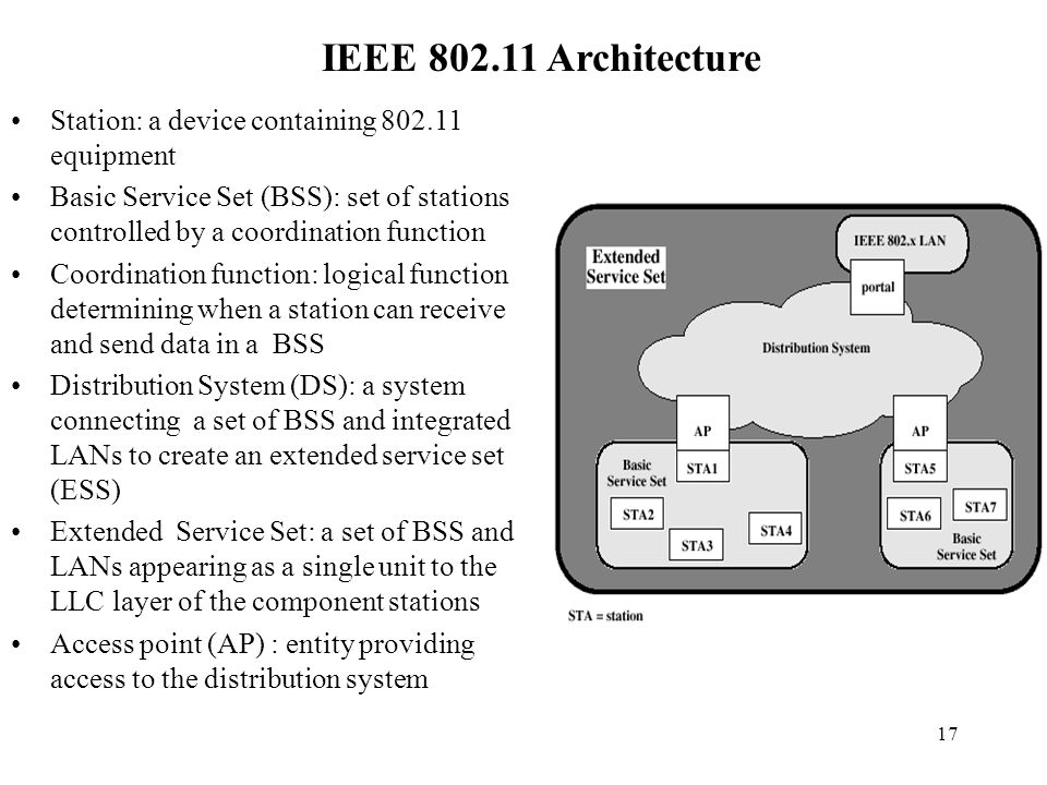 Ad hoc networks wlan ieee wpan bluetooth ppt video for Ieee 802 11 architecture