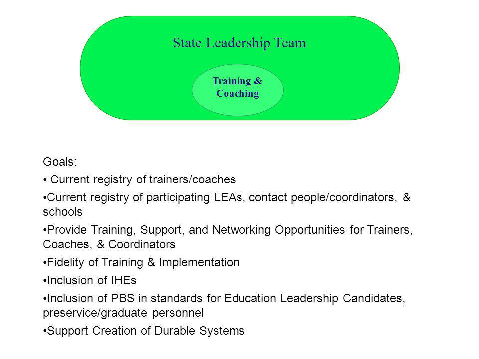 State Leadership Team Goals: Current registry of trainers/coaches