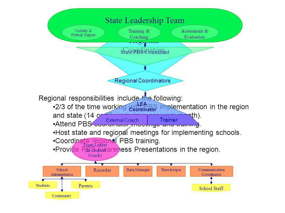 State Leadership Team Regional Coordinators