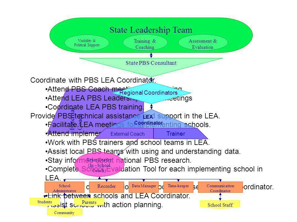 State Leadership Team Coordinate with PBS LEA Coordinator.