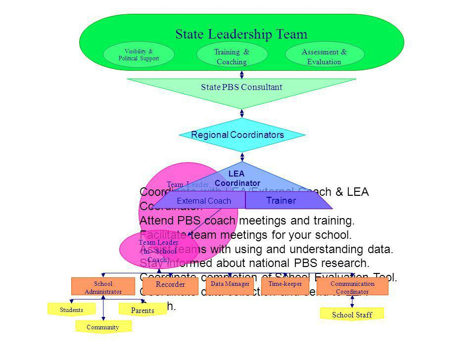 State Leadership Team Training & Coaching. Visibility & Political Support. Assessment & Evaluation.