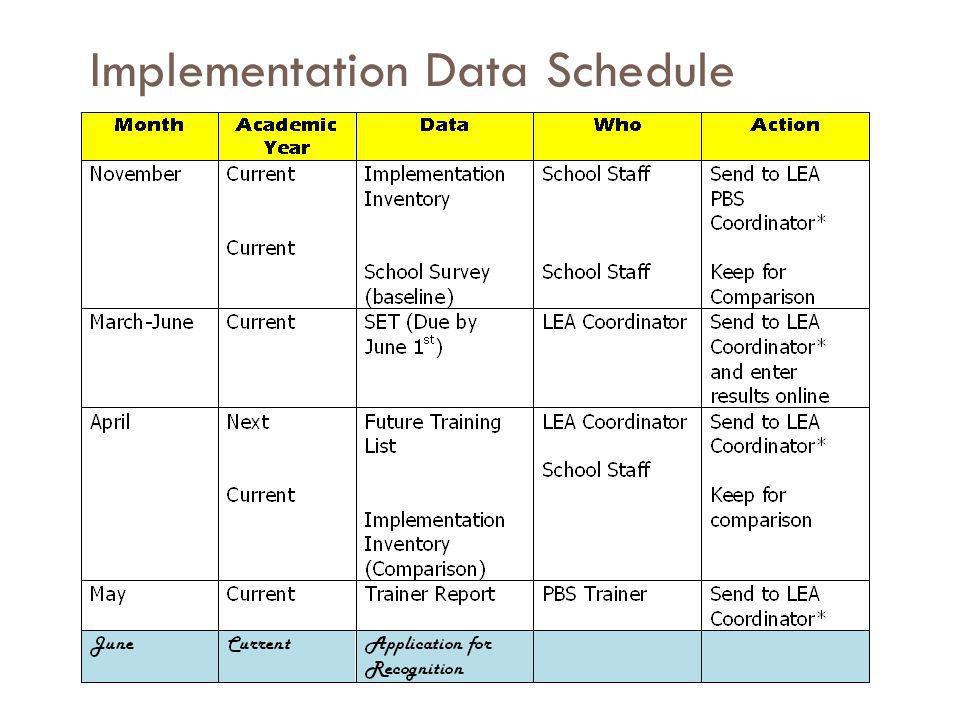 Implementation Data Schedule