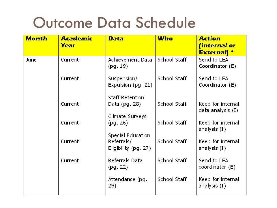 Outcome Data Schedule