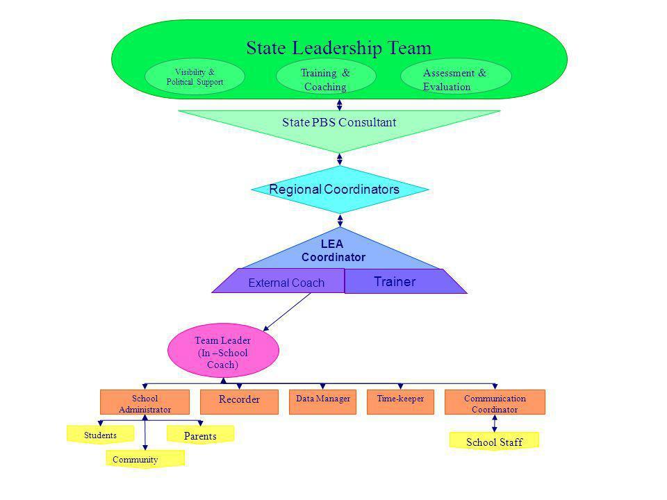 State Leadership Team State PBS Consultant Regional Coordinators