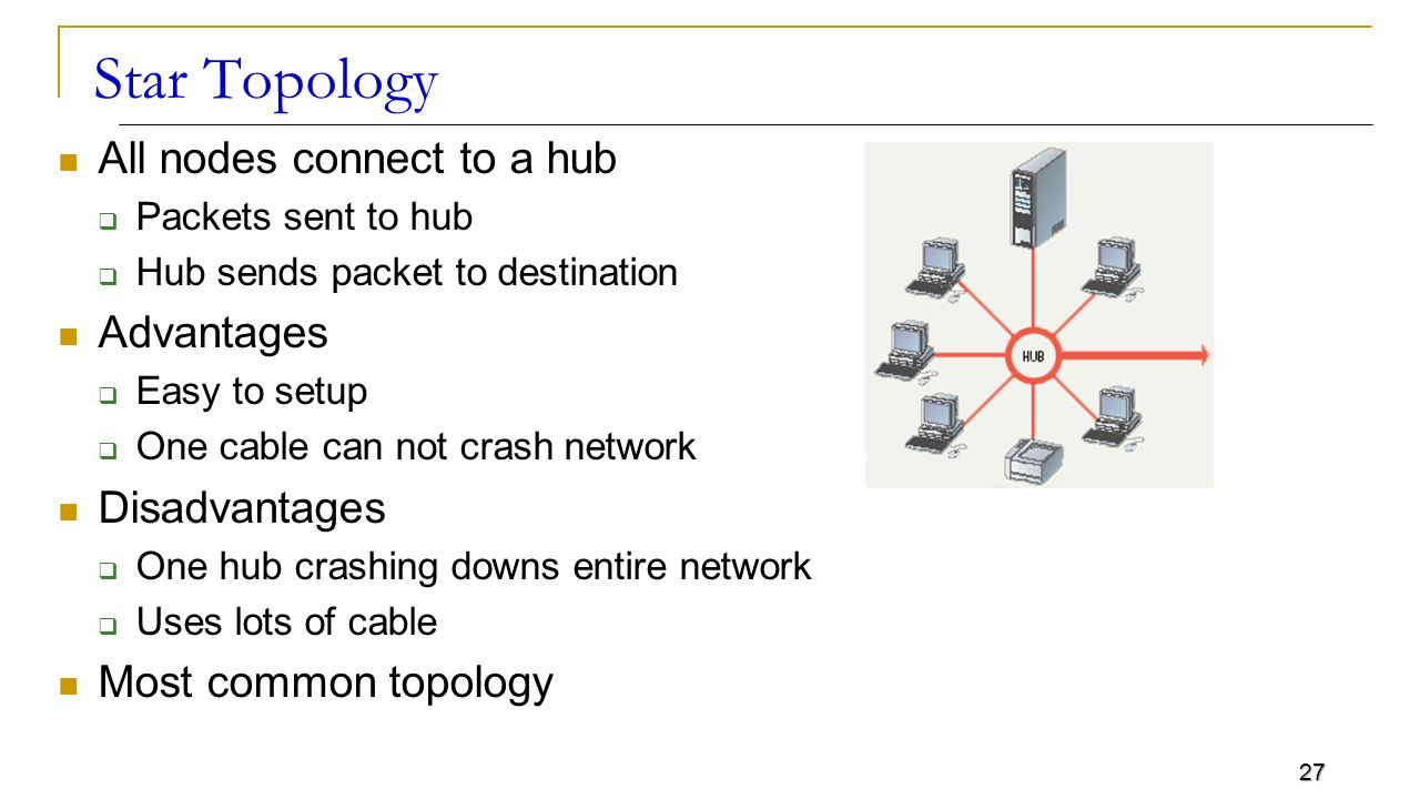 all network computers connect to a single hub in Network topology is the arrangement of the elements (links, nodes, etc) of a  communication  any given node in the lan has one or more physical links to  other devices in the  for example, the original twisted pair ethernet using  repeater hubs was a  computer network cabling (wired ethernet as defined by  ieee 8023).