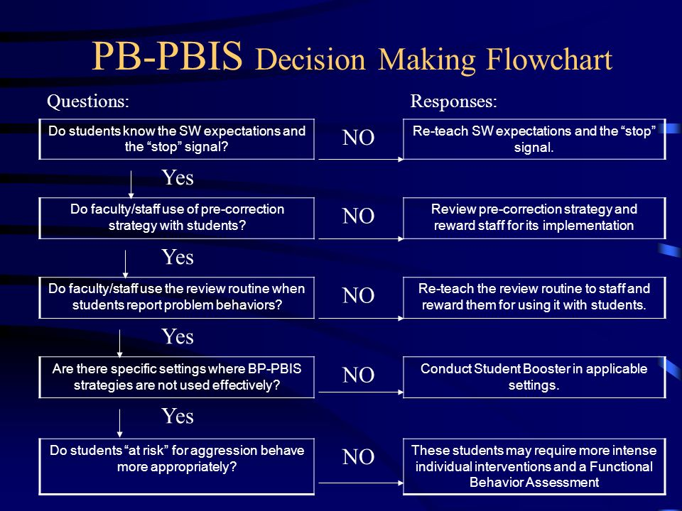 PB-PBIS Decision Making Flowchart