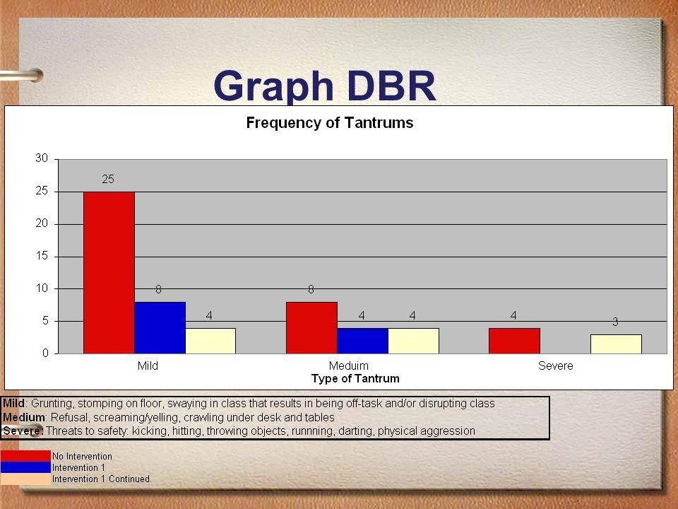 Graph DBR
