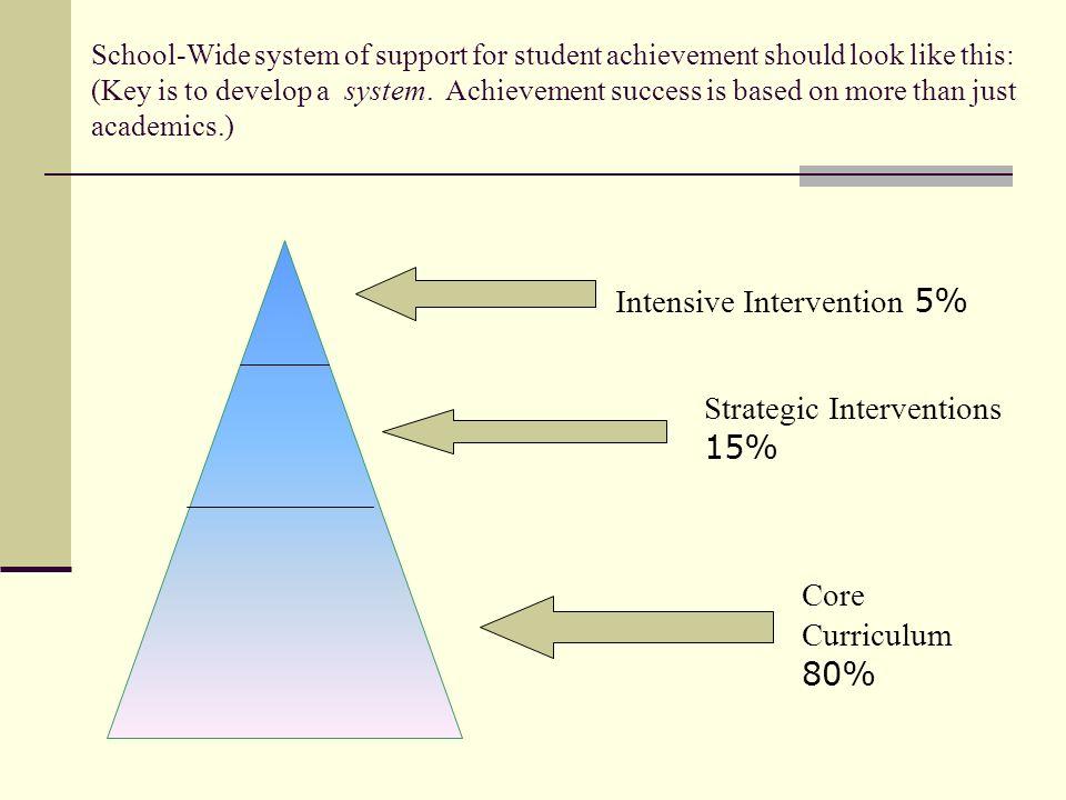 Intensive Intervention 5%