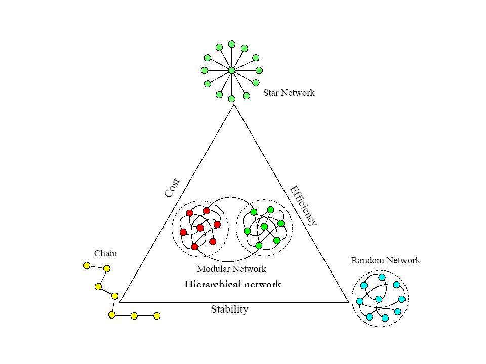 u201cmodularity u201d of social networks