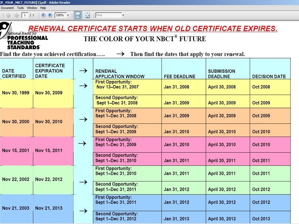 RENEWAL CERTIFICATE STARTS WHEN OLD CERTIFICATE EXPIRES.