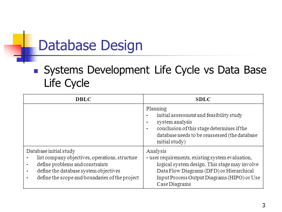 What are Databases? - Examples & Types - Study.com
