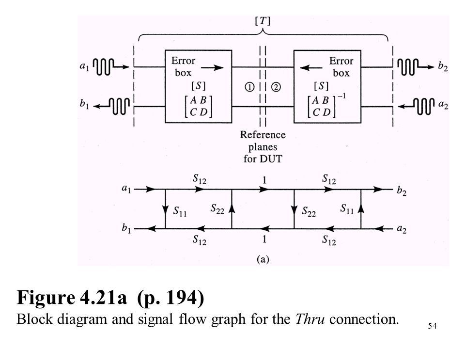 block diagram and signal flow graph chapter 4. microwave network analysis - ppt download chapter 3 block diagrams and signal flow graphs