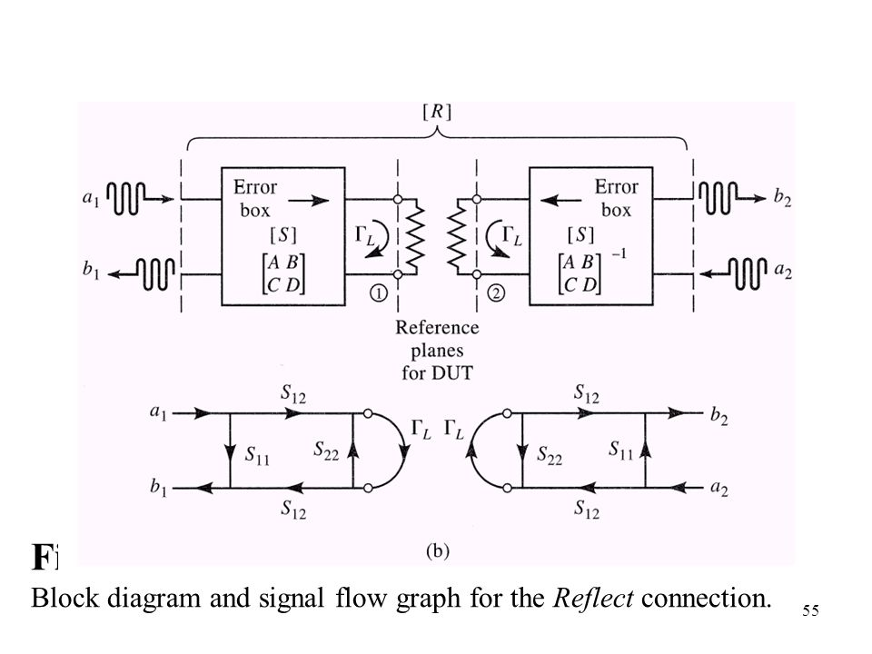 chapter 3 block diagrams and signal flow graphs process flow diagram and process flow chart