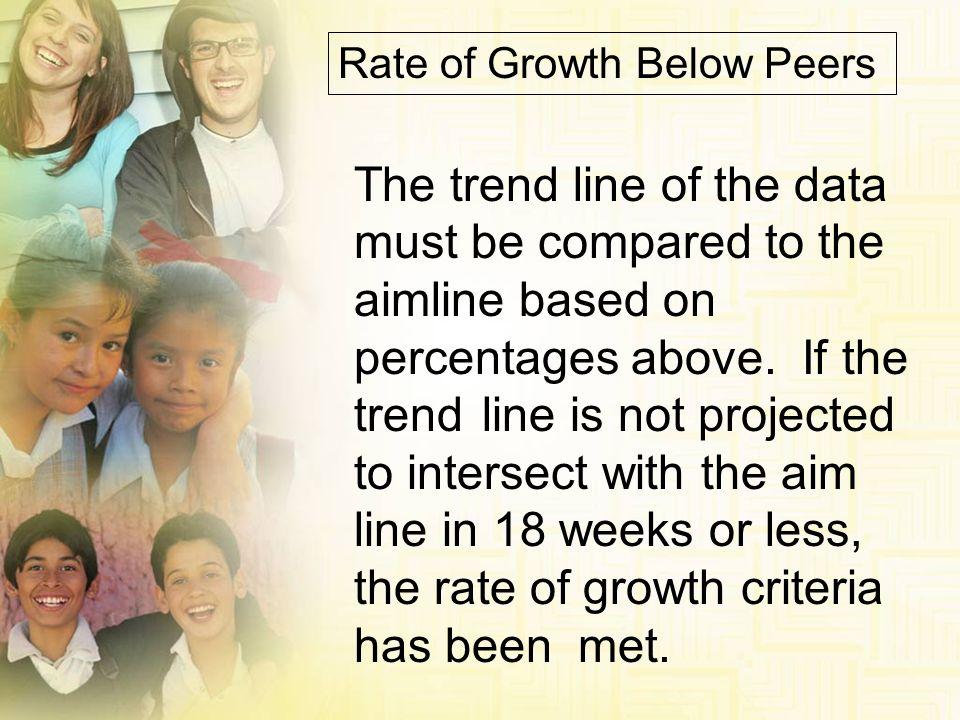 Rate of Growth Below Peers