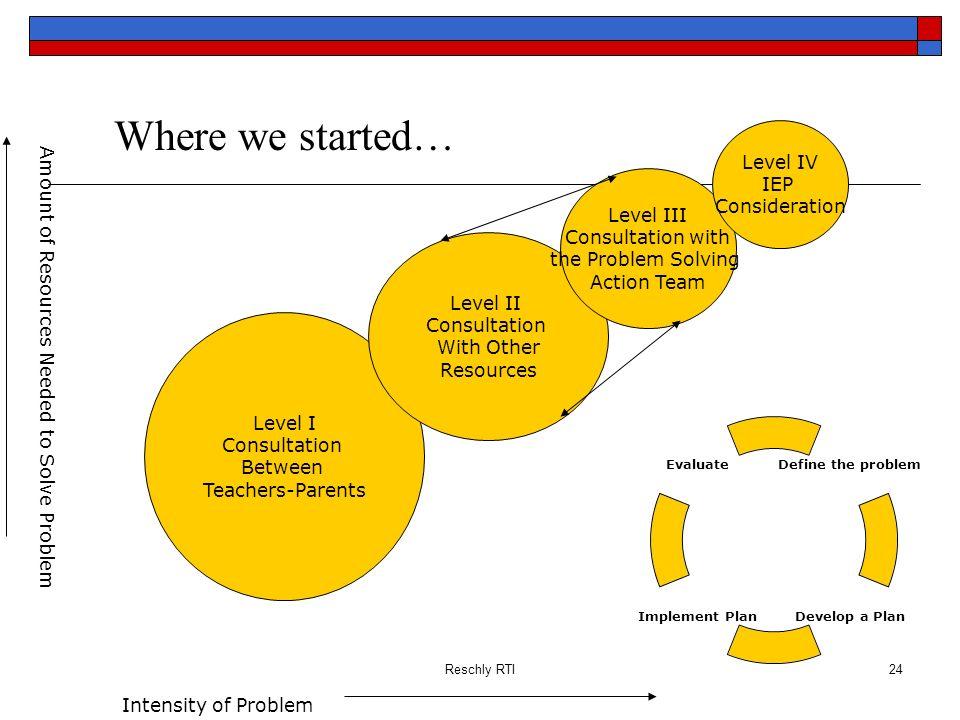 Where we started… Level IV IEP Consideration Level III