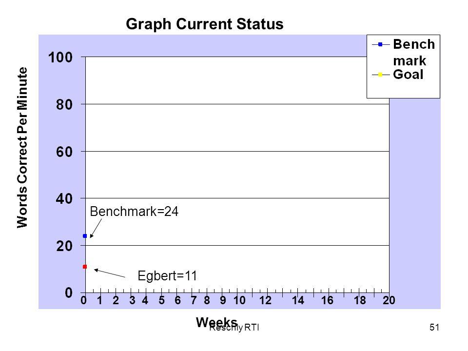 Graph Current Status Words Correct Per Minute Benchmark=24 Egbert=11