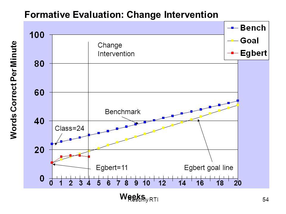 Formative Evaluation: Change Intervention