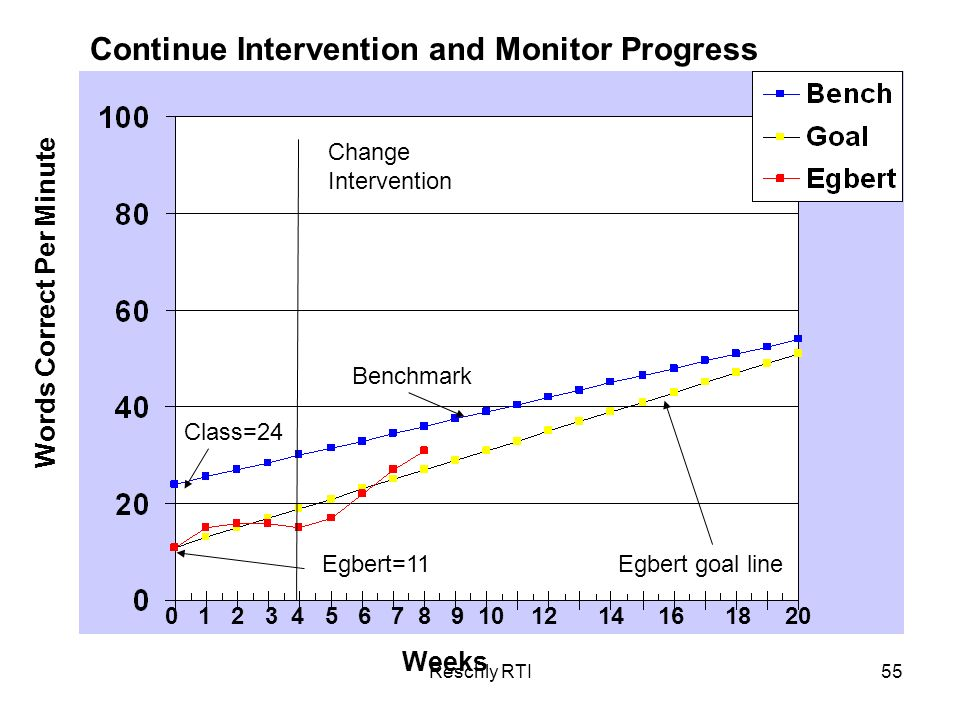 Continue Intervention and Monitor Progress