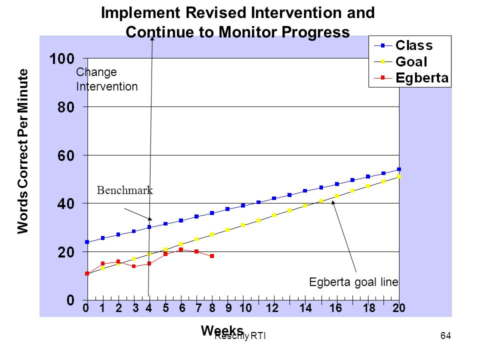 Implement Revised Intervention and Continue to Monitor Progress