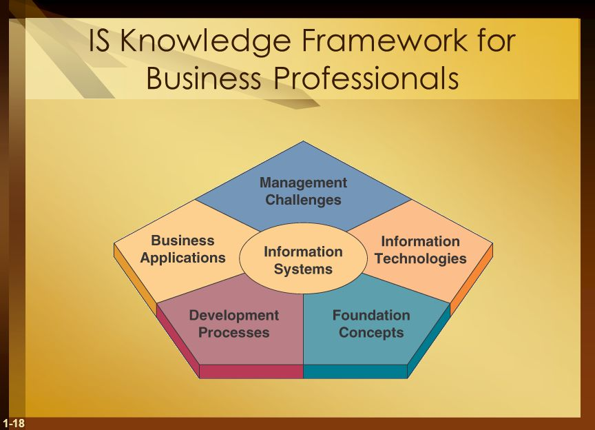 IS Knowledge Framework for Business Professionals