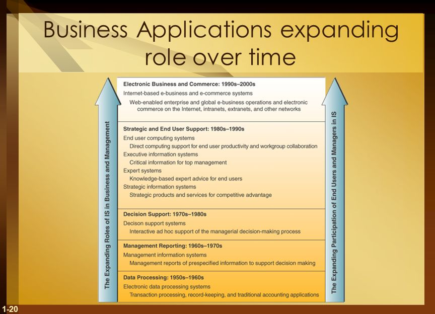 Business Applications expanding role over time