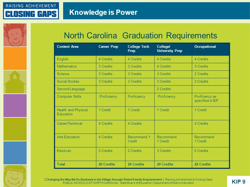 North Carolina Graduation Requirements