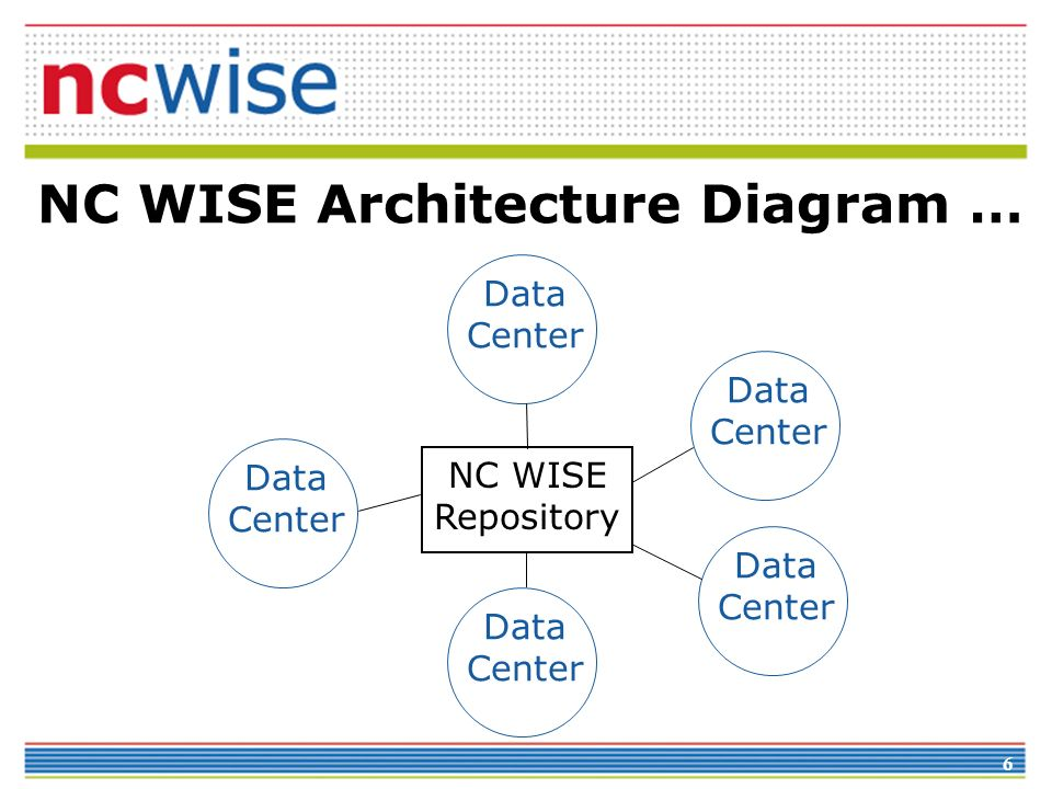 NC WISE Architecture Diagram …