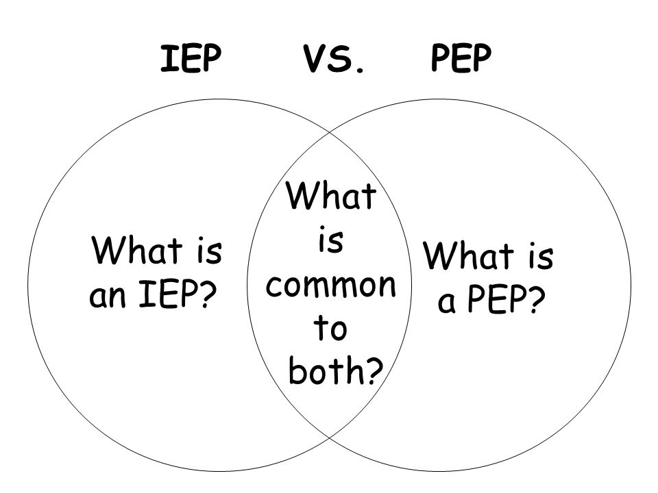 IEP VS. PEP What is common to both What is an IEP What is a PEP