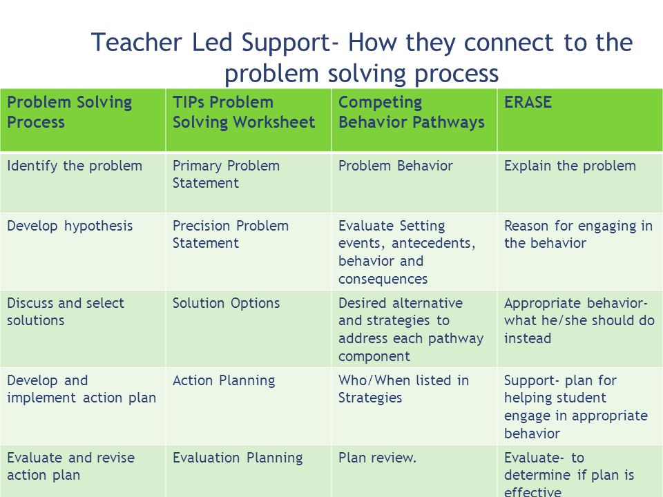 Teacher Led Support- How they connect to the problem solving process