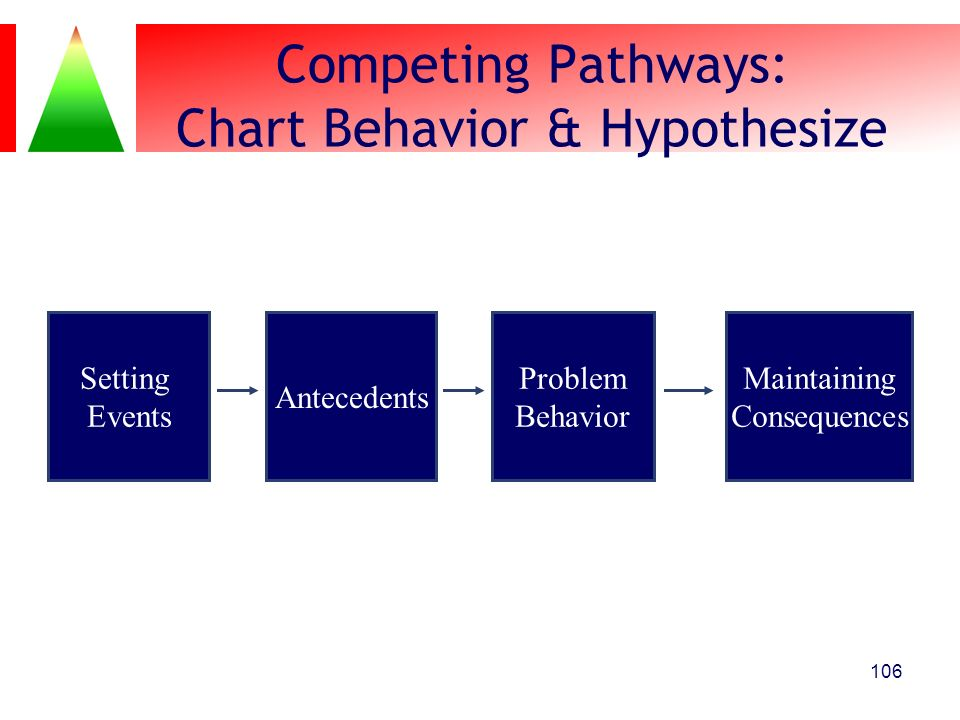 Competing Pathways: Chart Behavior & Hypothesize