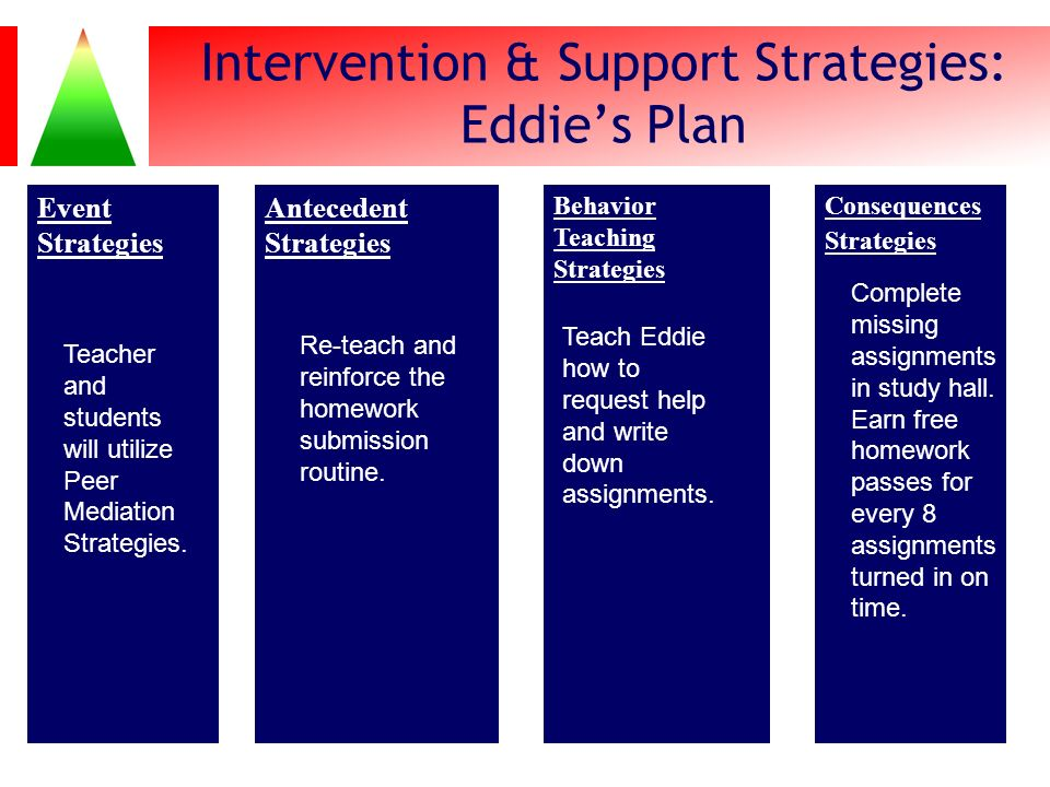 Intervention & Support Strategies: Eddie's Plan