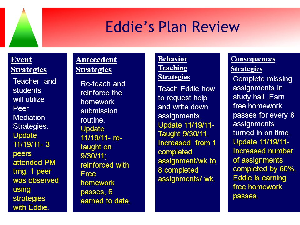 Eddie's Plan Review Event Strategies Antecedent Strategies
