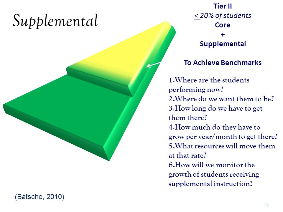 Supplemental Tier II < 20% of students Core + Supplemental