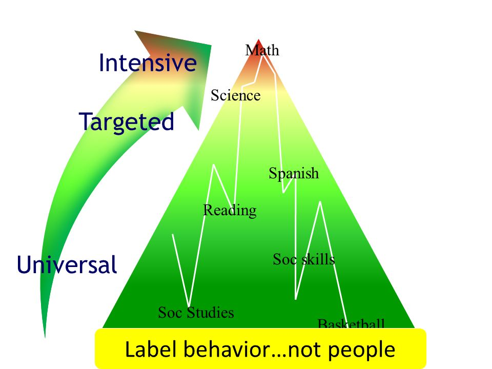 Label behavior…not people